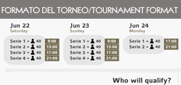 formao del torno/Tournament format